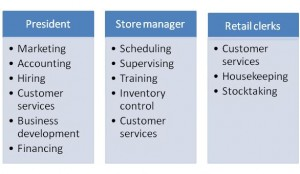 retail job responsibilities
